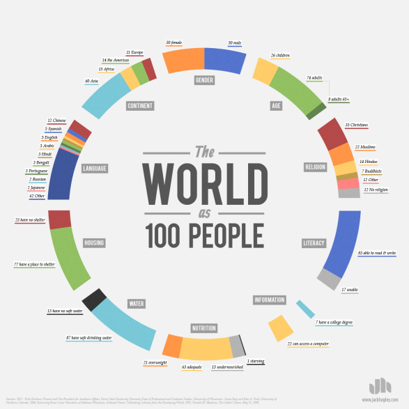 the-world-as-100-people_51505a8baf475_w587