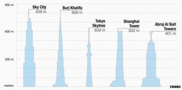 tallest-buildings-e1340467617910