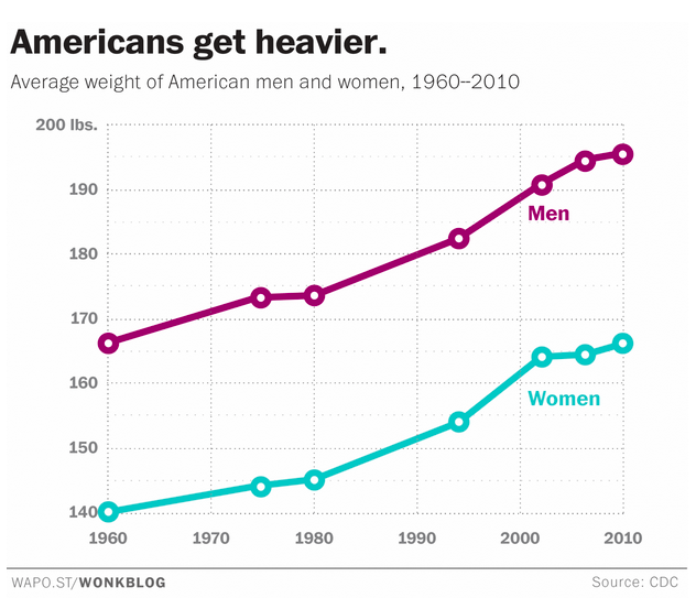 average-american-weight-men-women