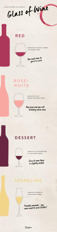 σωστή ποσότητα κρασιού