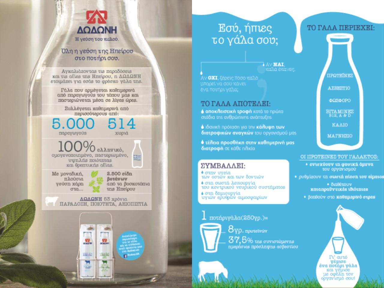 thumbnail_ΔΩΔΩΝΗ_Milk Infographic